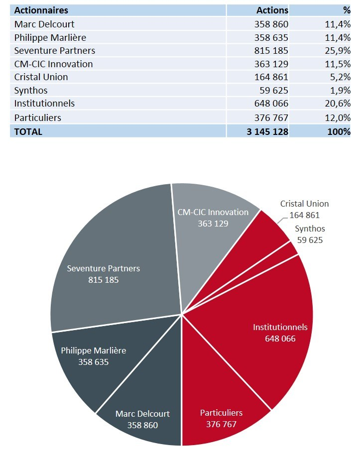 REPARTITION-ACTIONNAIRES-AVRIL 2016_FR
